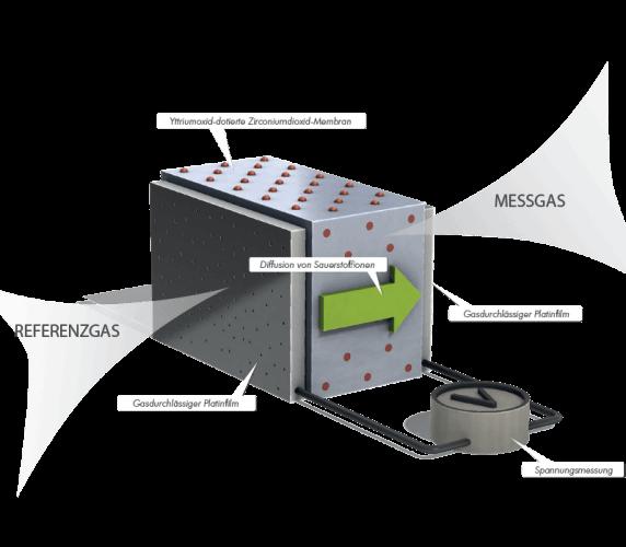 Zirconiumdioxid-Sensor der Gasanalysatoren