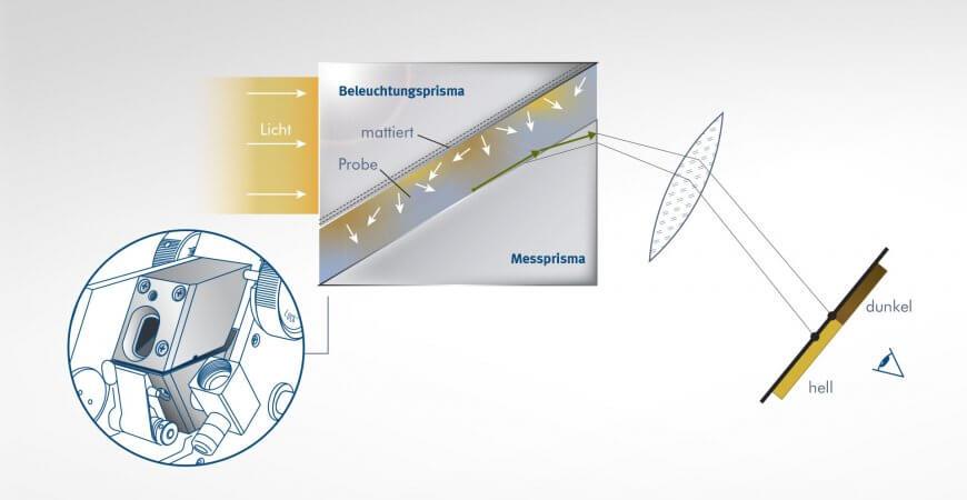 Abbe-Refraktometer Funktion