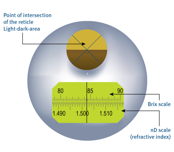 Point of intersection of the reticle