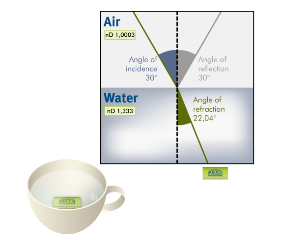 Refraction media air-to-media water