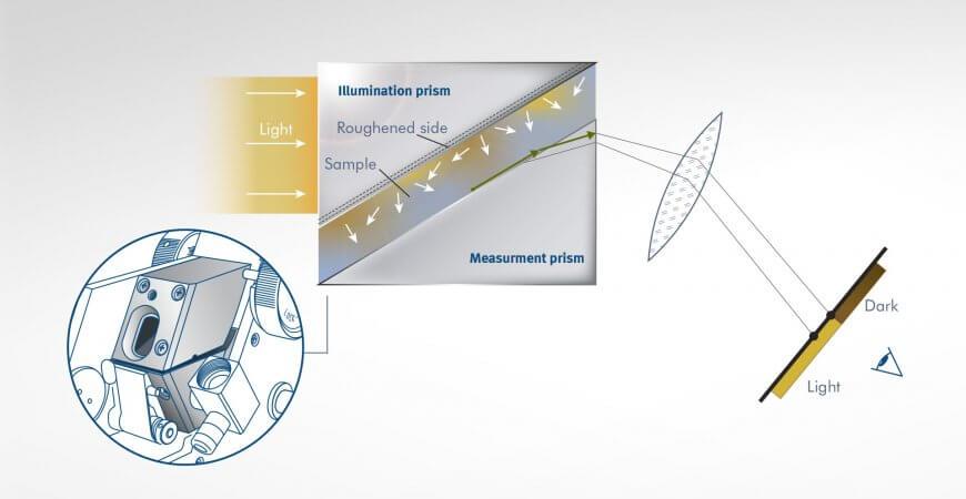 Measurement principle Abbe refractometer