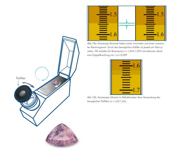 Anwendung Edelstein Refraktometer